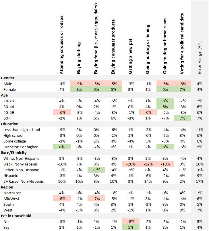 Animal Tracker demographics
